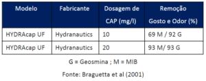 tabela remoção membranas tratamento de agua
